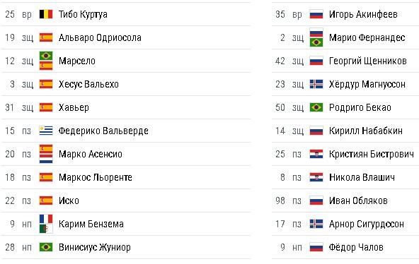 Реал - ЦСКА 0:3 онлайн-трансляция матча